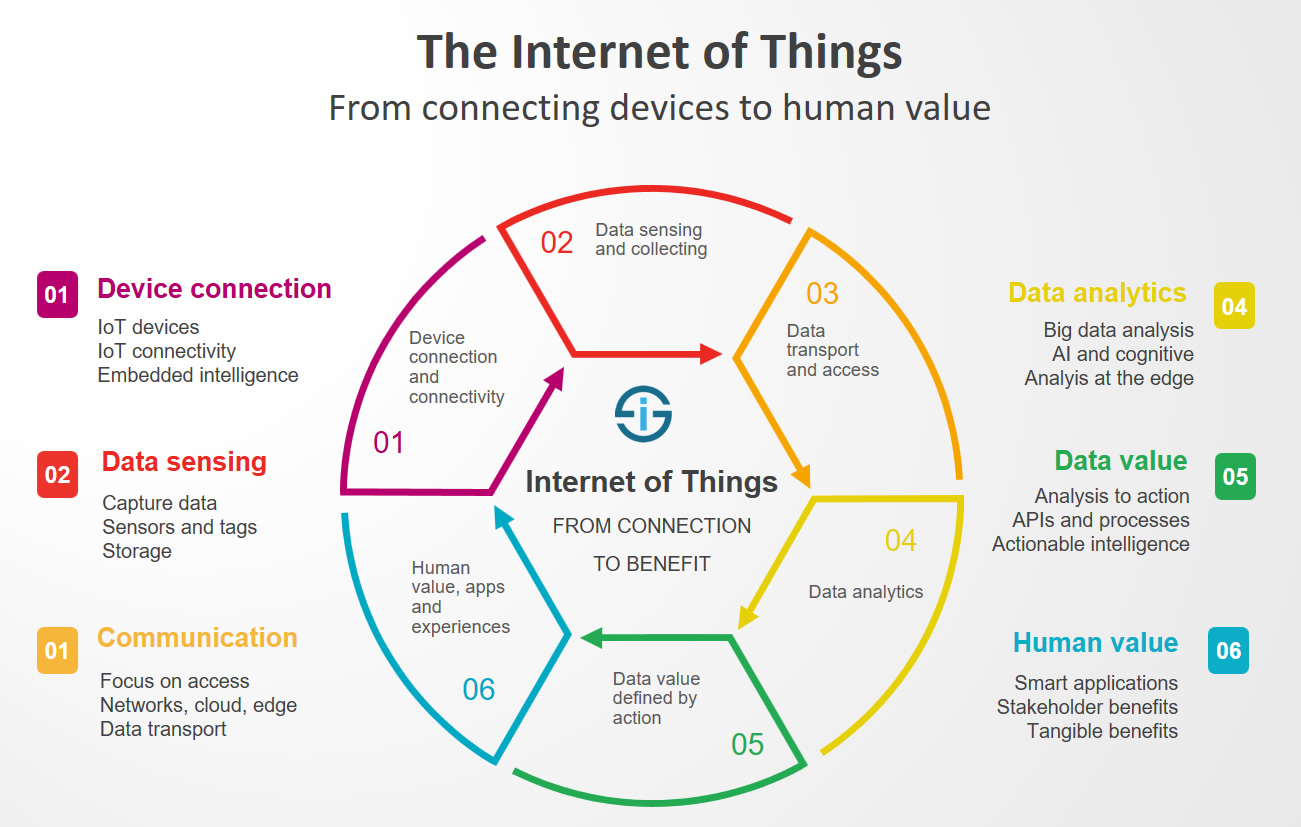 IOT from connective devices to human value