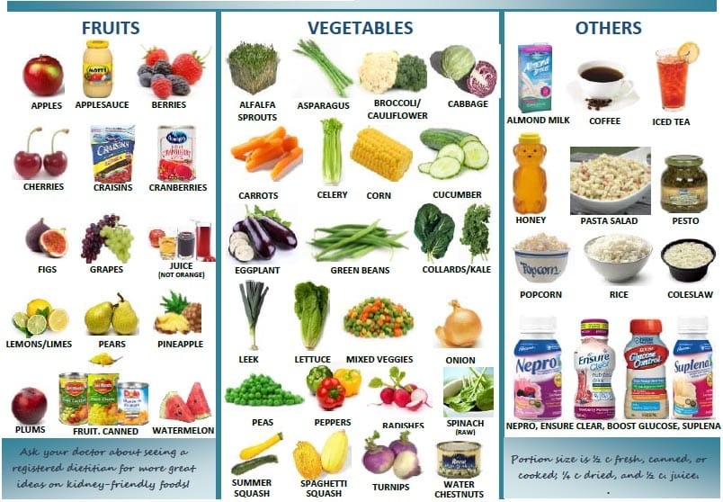 Low Potassium Foods